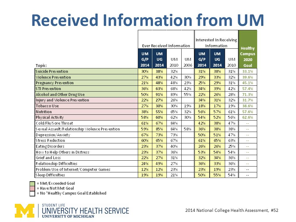 Received Information from UM 2014 National College Health Assessment, #52