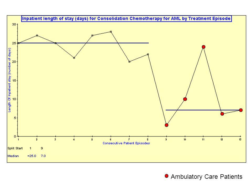 Ambulatory Care Patients