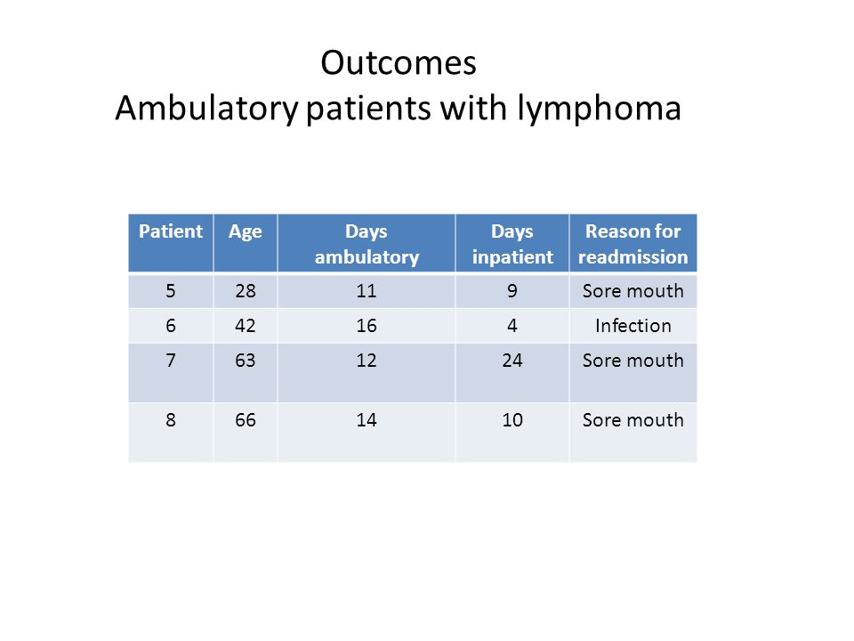 Outcomes Ambulatory patients with lymphoma PatientAgeDays ambulatory Days inpatient Reason for readmission 528119Sore mouth 642164Infection 7631224Sor
