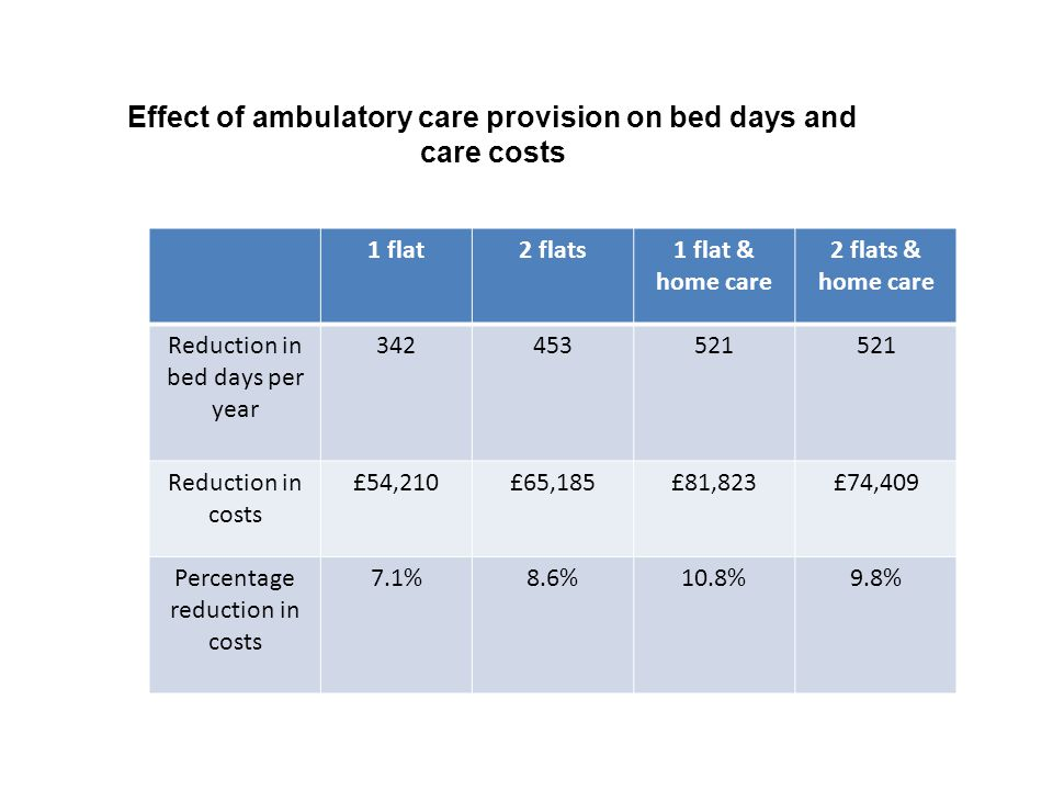 Effect of ambulatory care provision on bed days and care costs 1 flat2 flats1 flat & home care 2 flats & home care Reduction in bed days per year 3424