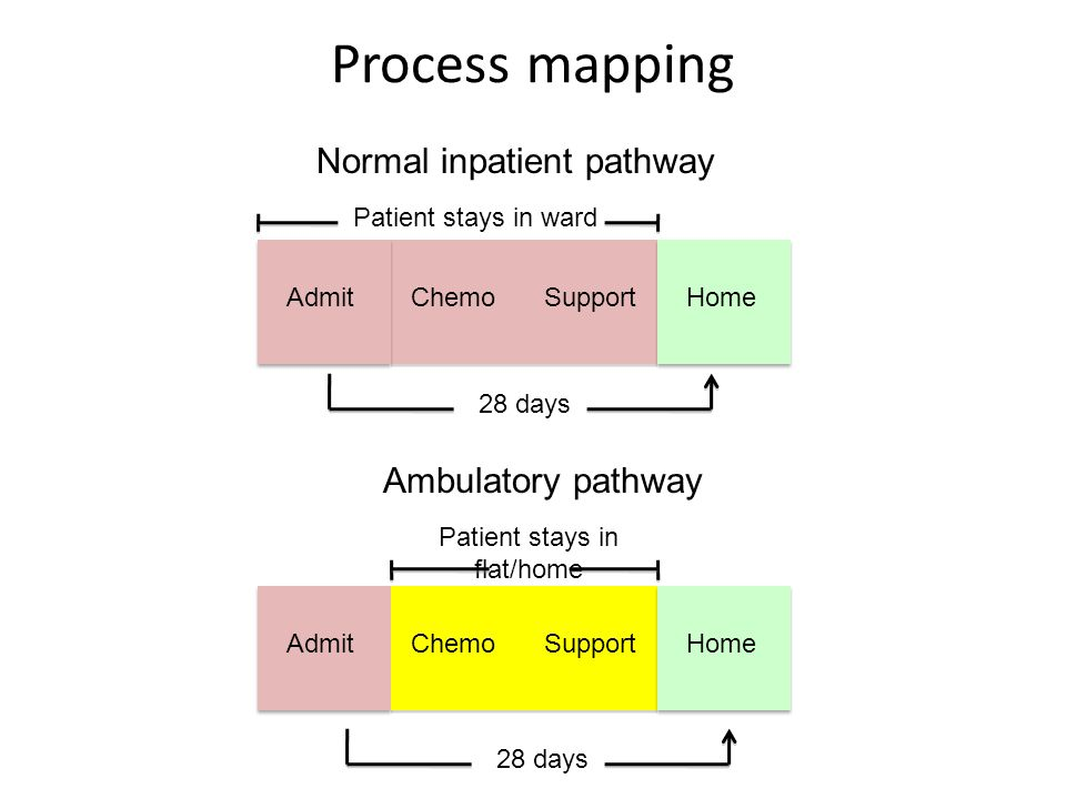 Process mapping Admit ChemoSupportHome 28 days Patient stays in flat/home Ambulatory pathway AdmitChemoSupportHome Patient stays in ward Normal inpati