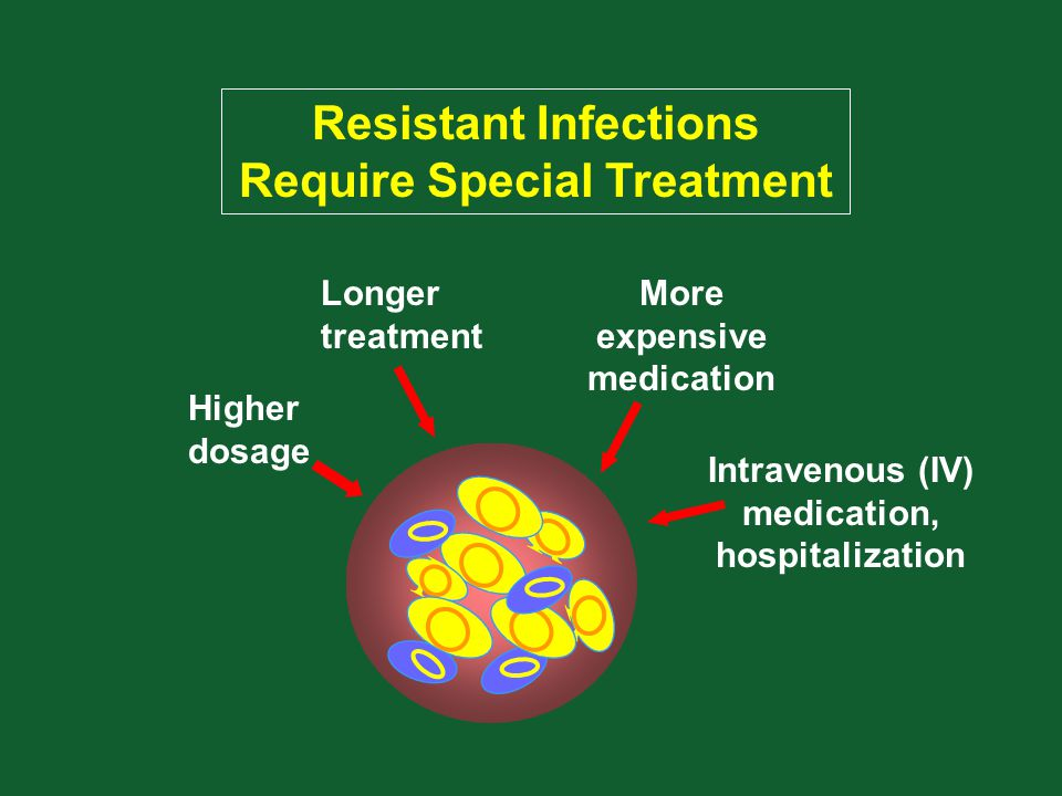R R R R R RR Resistant Infections Require Special Treatment Longer treatment Higher dosage More expensive medication Intravenous (IV) medication, hosp