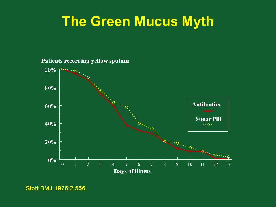 The Green Mucus Myth Stott BMJ 1976;2:556 012345678910111213 0% 20% 40% 60% 80% 100% Days of illness Patients recording yellow sputum Antibiotics Sugar Pill