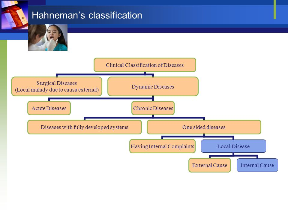 Hahneman's classification Clinical Classification of Diseases Surgical Diseases (Local malady due to causa external) Dynamic Diseases Acute DiseasesCh