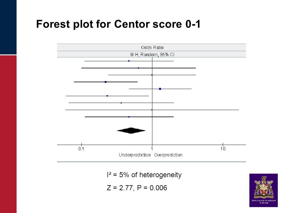 Forest plot for Centor score 0-1 I² = 5% of heterogeneity Z = 2.77, P = 0.006