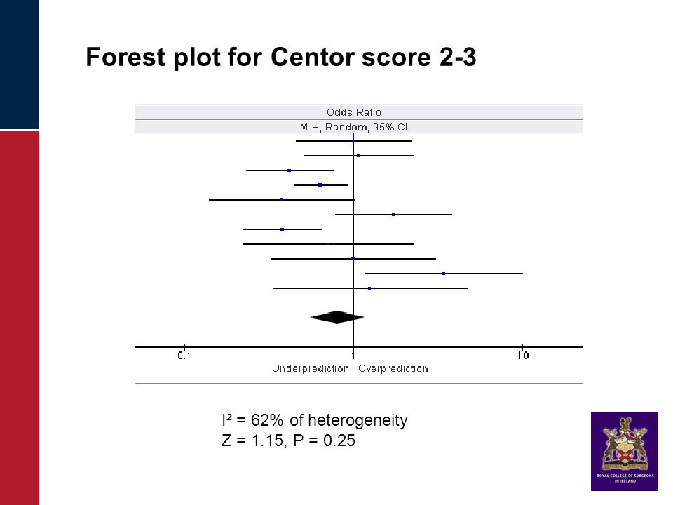 Forest plot for Centor score 2-3 I² = 62% of heterogeneity Z = 1.15, P = 0.25