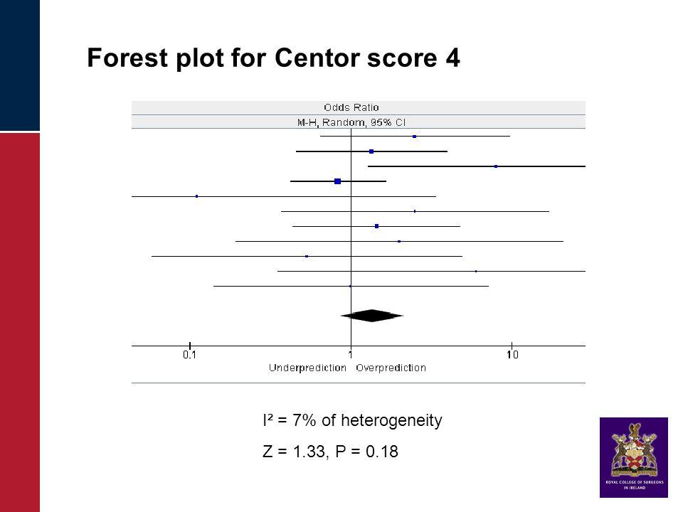 Forest plot for Centor score 4 I² = 7% of heterogeneity Z = 1.33, P = 0.18