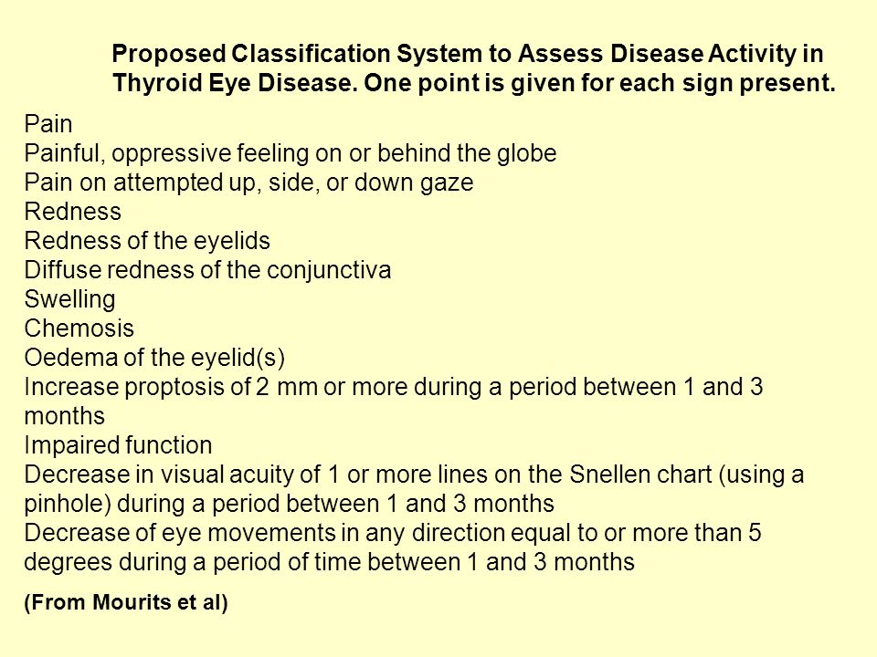Proposed Classification System to Assess Disease Activity in Thyroid Eye Disease.