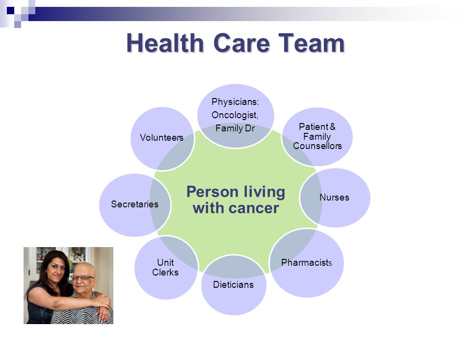 Health Care Team Person living with cancer Physicians: Oncologist, Family Dr Patient & Family Counsellors Nurses Pharmacist s Dieticians Unit Clerks S