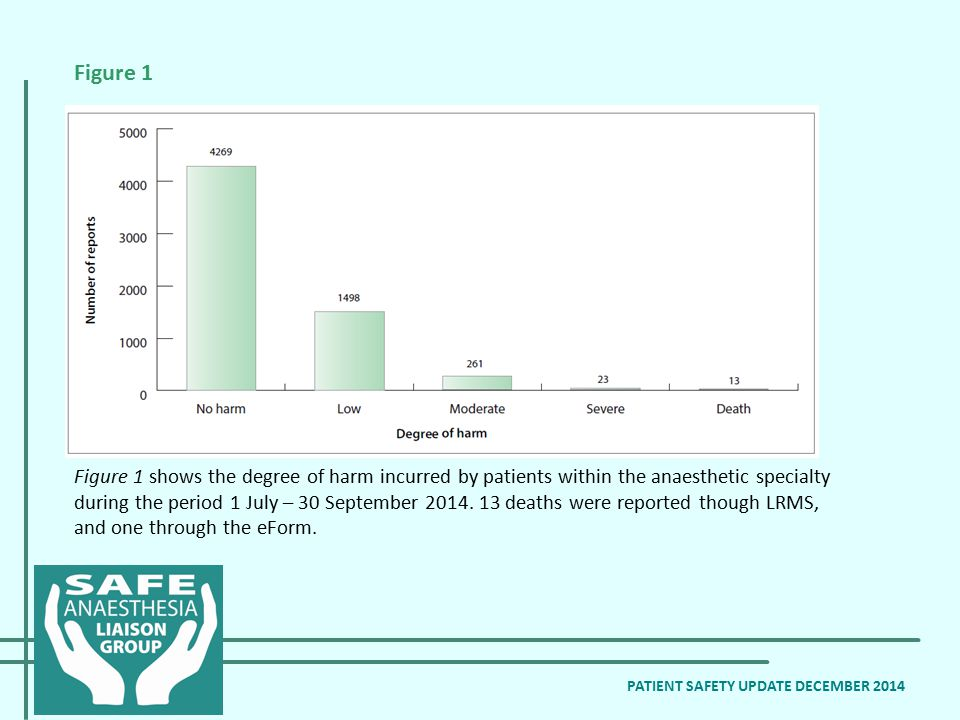 Figure 1 shows the degree of harm incurred by patients within the anaesthetic specialty during the period 1 July – 30 September 2014. 13 deaths were r