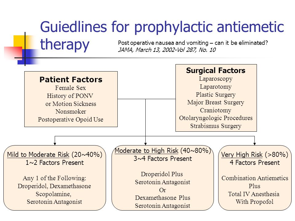 Guiedlines for prophylactic antiemetic therapy Post operative nausea and vomiting – can it be eliminated.