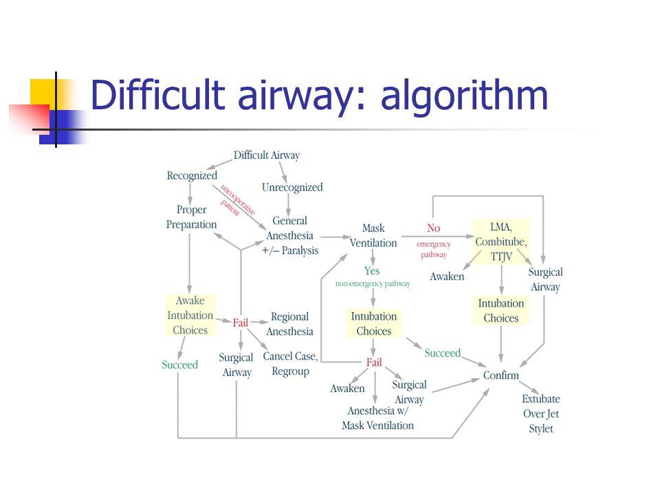 Difficult airway: algorithm