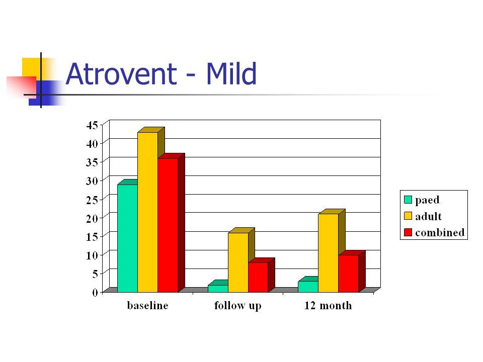 Atrovent - Mild