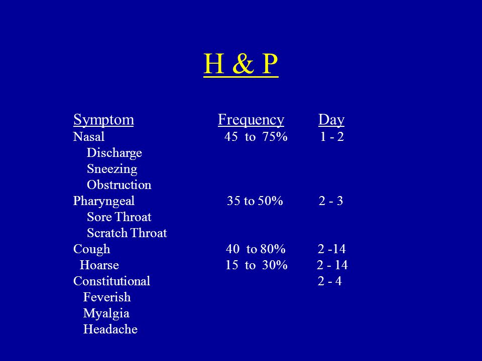 H & P SymptomFrequency Day Nasal 45 to 75% 1 - 2 Discharge Sneezing Obstruction Pharyngeal 35 to 50% 2 - 3 Sore Throat Scratch Throat Cough 40 to 80% 2 -14 Hoarse 15 to 30% 2 - 14 Constitutional 2 - 4 Feverish Myalgia Headache