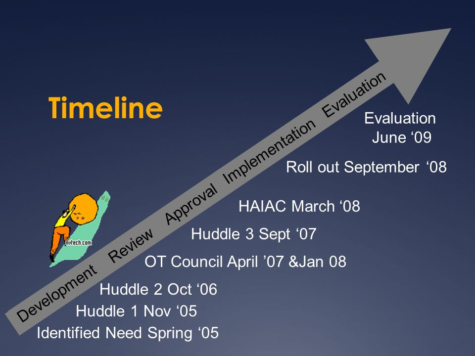 Timeline Roll out September '08 Evaluation June '09 Knowledge Broker Project May 09 Implement Evaluate Knowledge Translation Re-evaluate