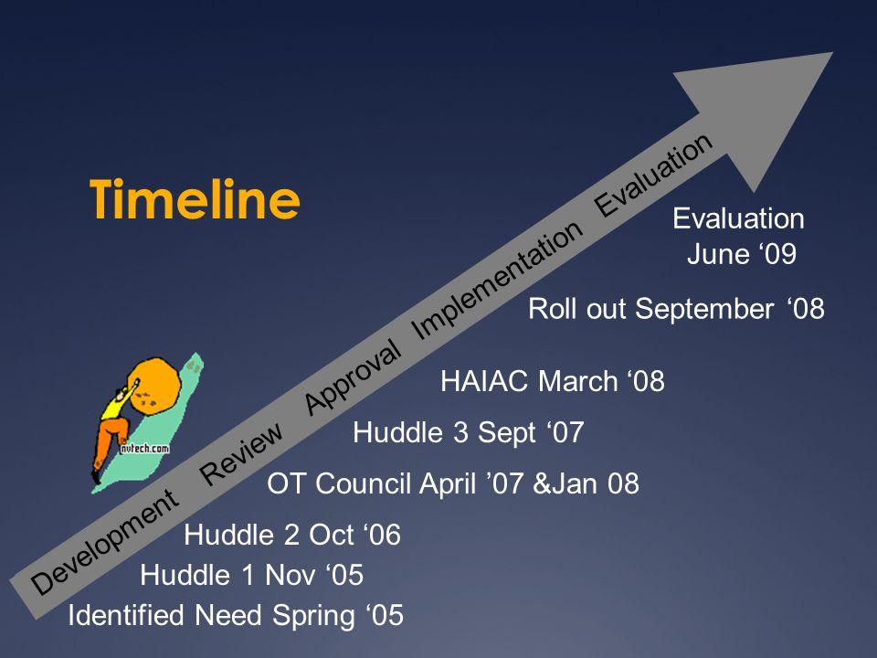 Timeline Identified Need Spring '05 OT Council April '07 &Jan 08 Huddle 2 Oct '06 Huddle 1 Nov '05 Roll out September '08 Evaluation June '09 Developm