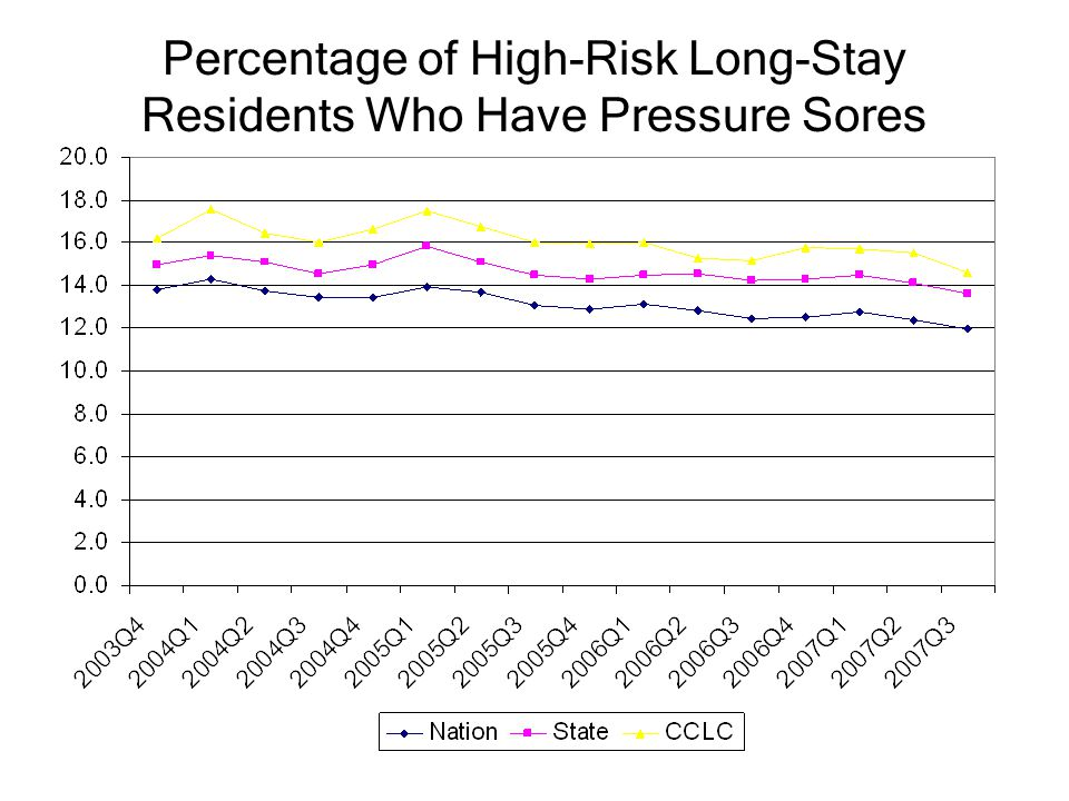 Percentage of High-Risk Long-Stay Residents Who Have Pressure Sores