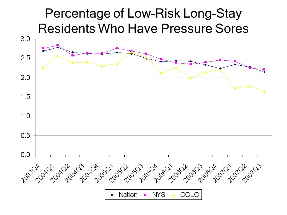 Percentage of Low-Risk Long-Stay Residents Who Have Pressure Sores