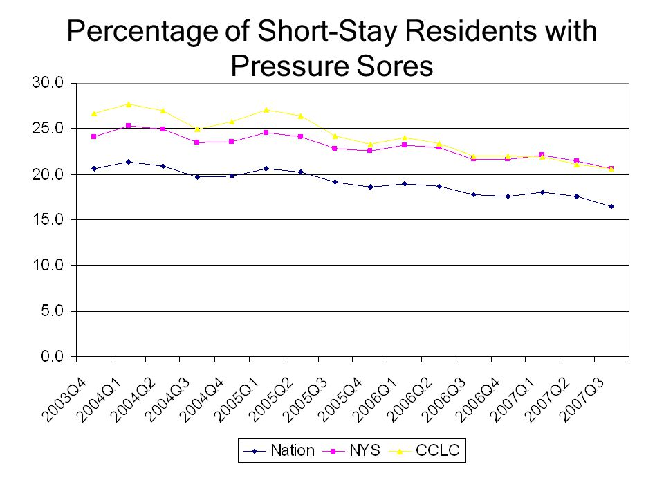 Percentage of Short-Stay Residents with Pressure Sores