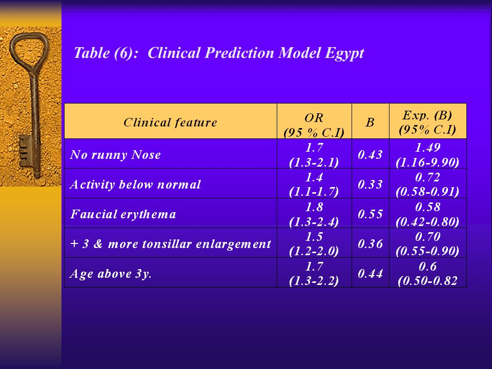 Table (6): Clinical Prediction Model Egypt