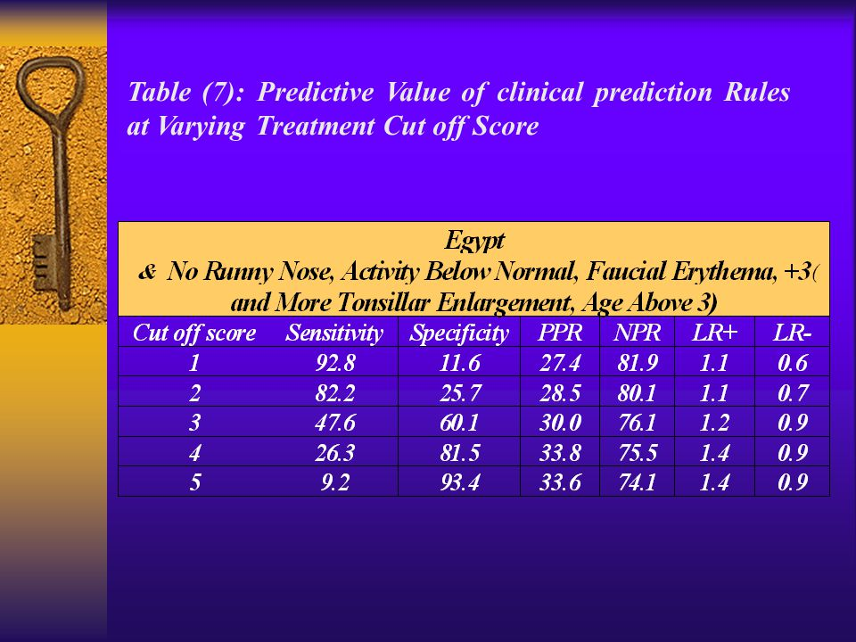 Table (7): Predictive Value of clinical prediction Rules at Varying Treatment Cut off Score
