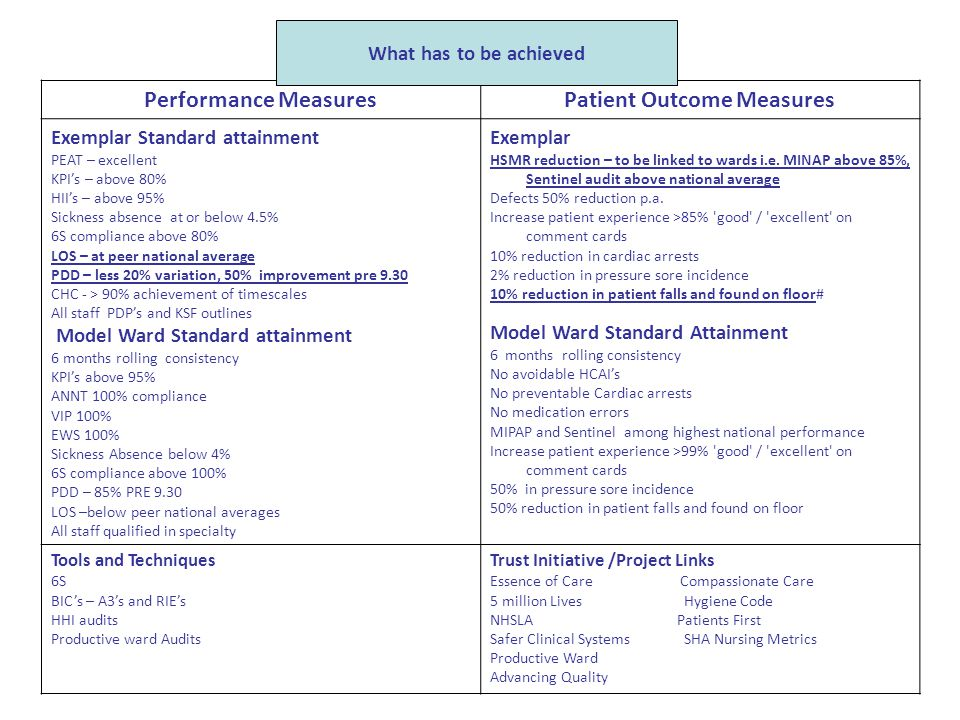 Performance MeasuresPatient Outcome Measures Exemplar Standard attainment PEAT – excellent KPI's – above 80% HII's – above 95% Sickness absence at or
