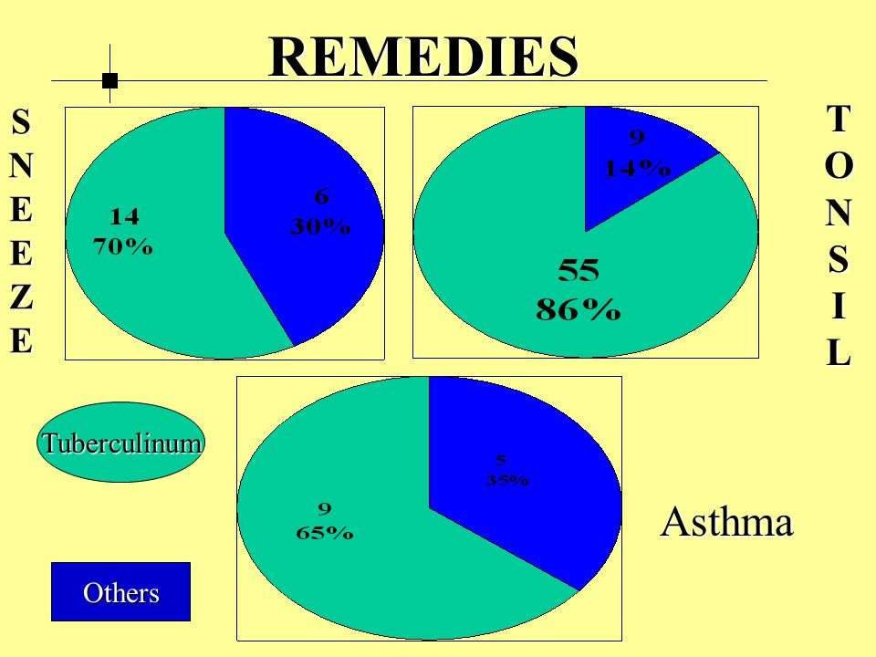 Asthma TONSIL REMEDIES SNEEZE Fig Remedies Others Tuberculinum