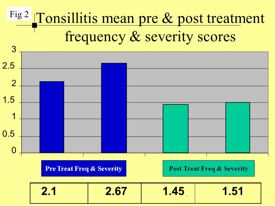 Tonsillitis mean pre & post treatment frequency & severity scores 0 0.5 1 1.5 2 2.5 3 2.1 2.67 1.45 1.51 Fig 2 Pre Treat Freq & SeverityPost Treat Fre