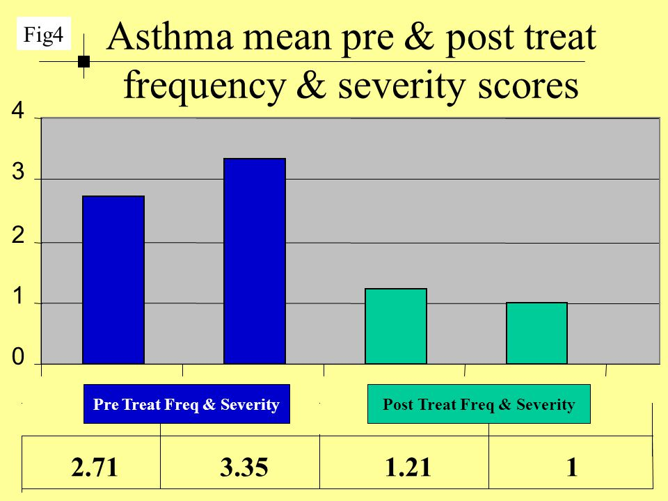 Asthma mean pre & post treat frequency & severity scores 0 1 2 3 4 2.71 3.35 1.21 1 Fig4 Pre Treat Freq & SeverityPost Treat Freq & Severity