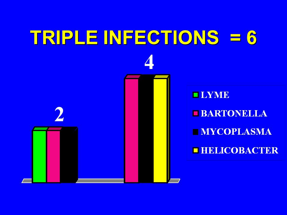 TRIPLE INFECTIONS = 6