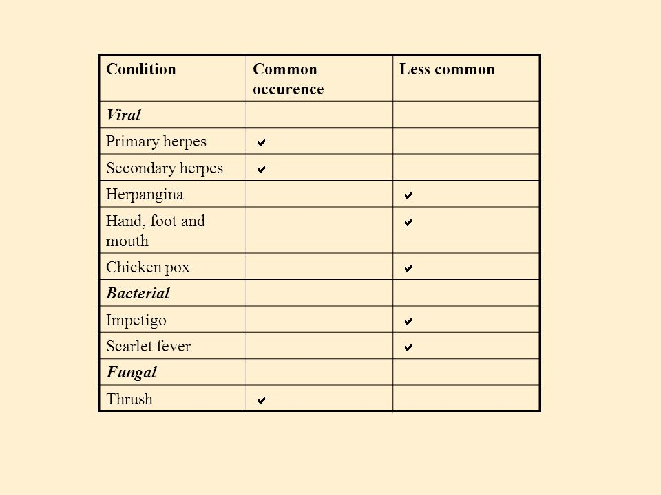 ConditionCommon occurence Less common Viral Primary herpes  Secondary herpes  Herpangina  Hand, foot and mouth  Chicken pox  Bacterial Impetigo 