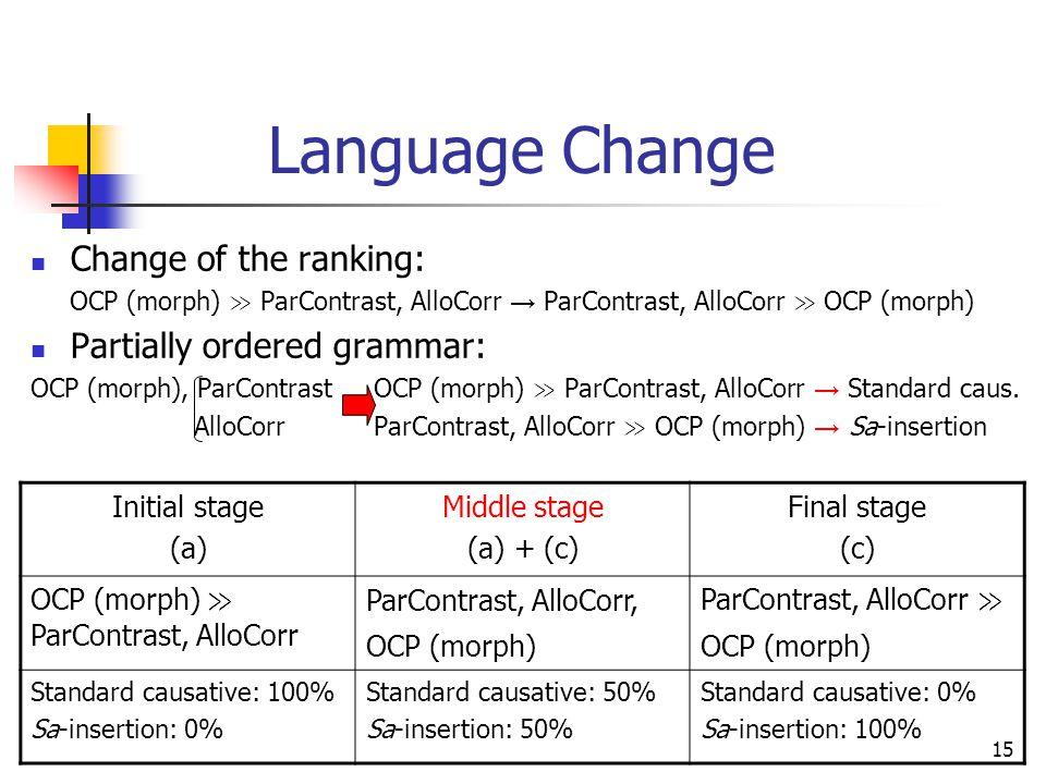 15 Language Change Change of the ranking: OCP (morph) ≫ ParContrast, AlloCorr → ParContrast, AlloCorr ≫ OCP (morph) Partially ordered grammar: OCP (morph), ParContrast OCP (morph) ≫ ParContrast, AlloCorr → Standard caus.