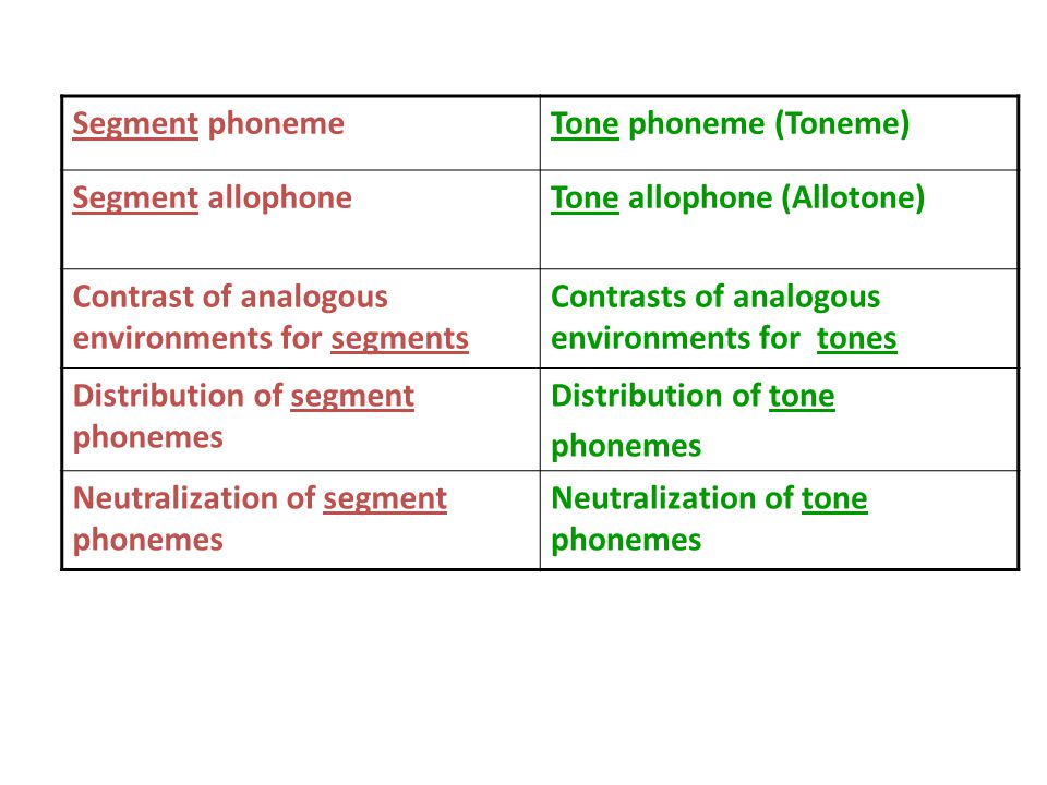 Segment phonemeTone phoneme (Toneme) Segment allophoneTone allophone (Allotone) Contrast of analogous environments for segments Contrasts of analogous