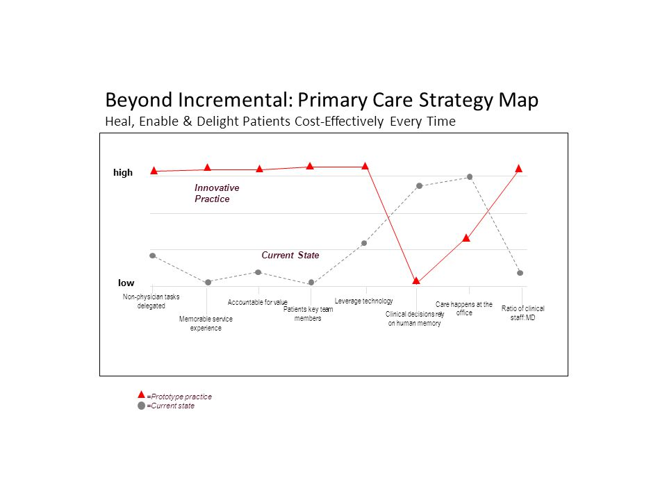 Beyond Incremental: Primary Care Strategy Map Heal, Enable & Delight Patients Cost-Effectively Every Time Ratio of clinical staff:MD Clinical decisions rely on human memory Patients key team members Memorable service experience Care happens at the office Leverage technology Accountable for value Non-physician tasks delegated low high =Prototype practice =Current state Innovative Practice Current State