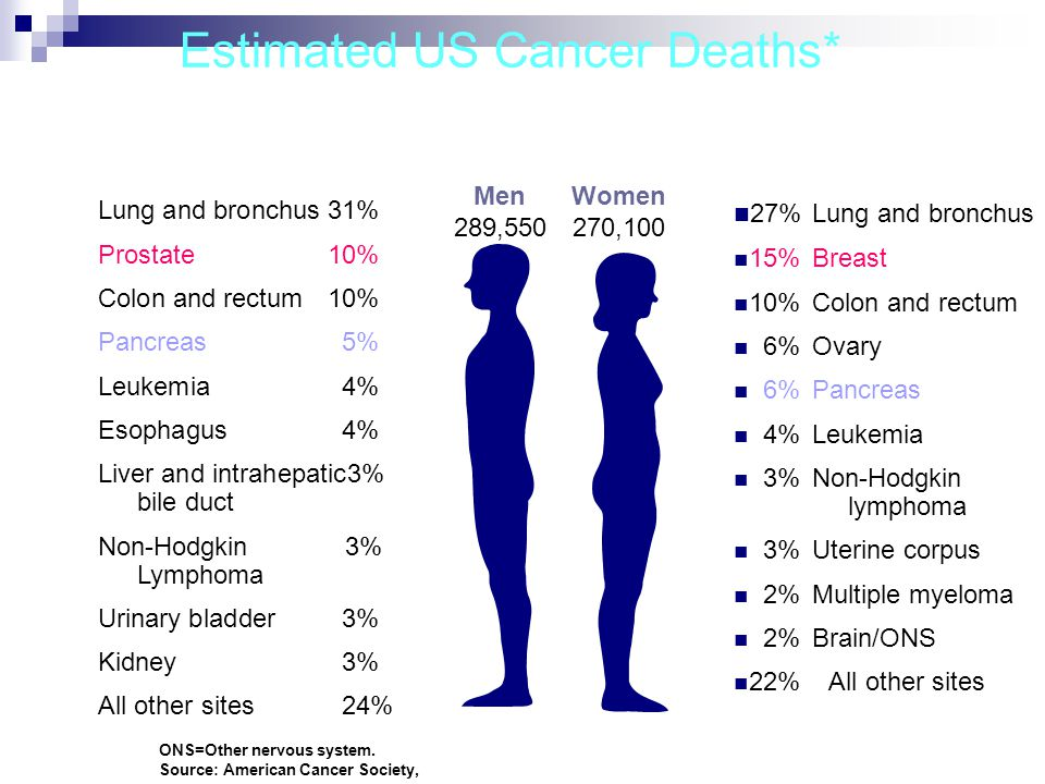 Estimated US Cancer Deaths* ONS=Other nervous system.