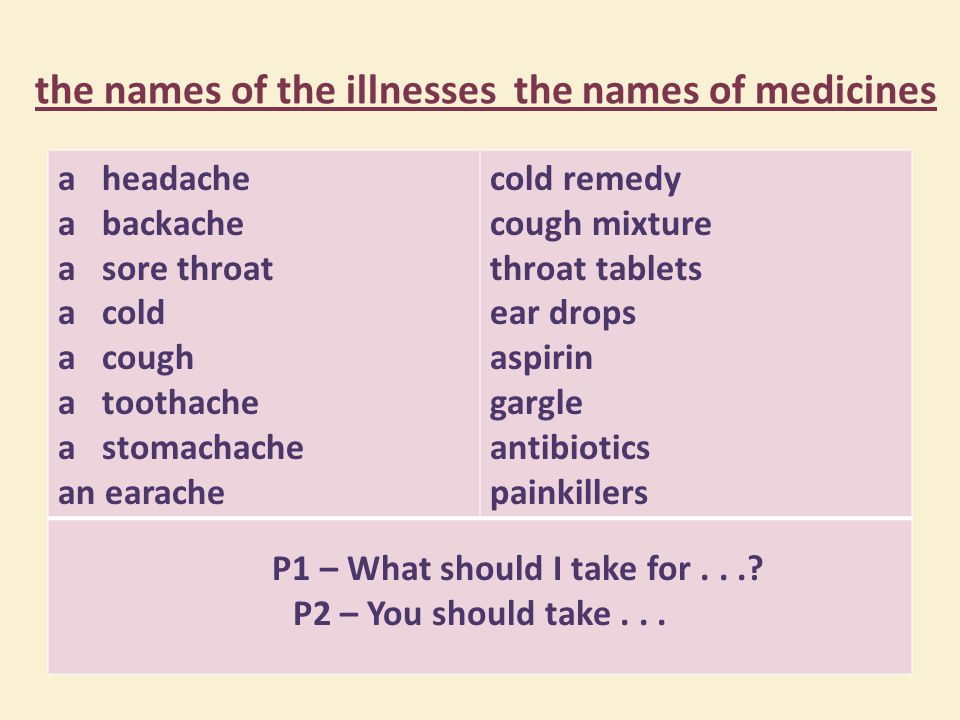 the names of the illnesses the names of medicines a headache a backache a sore throat a cold a cough a toothache a stomachache an earache cold remedy cough mixture throat tablets ear drops aspirin gargle antibiotics painkillers P1 – What should I take for....