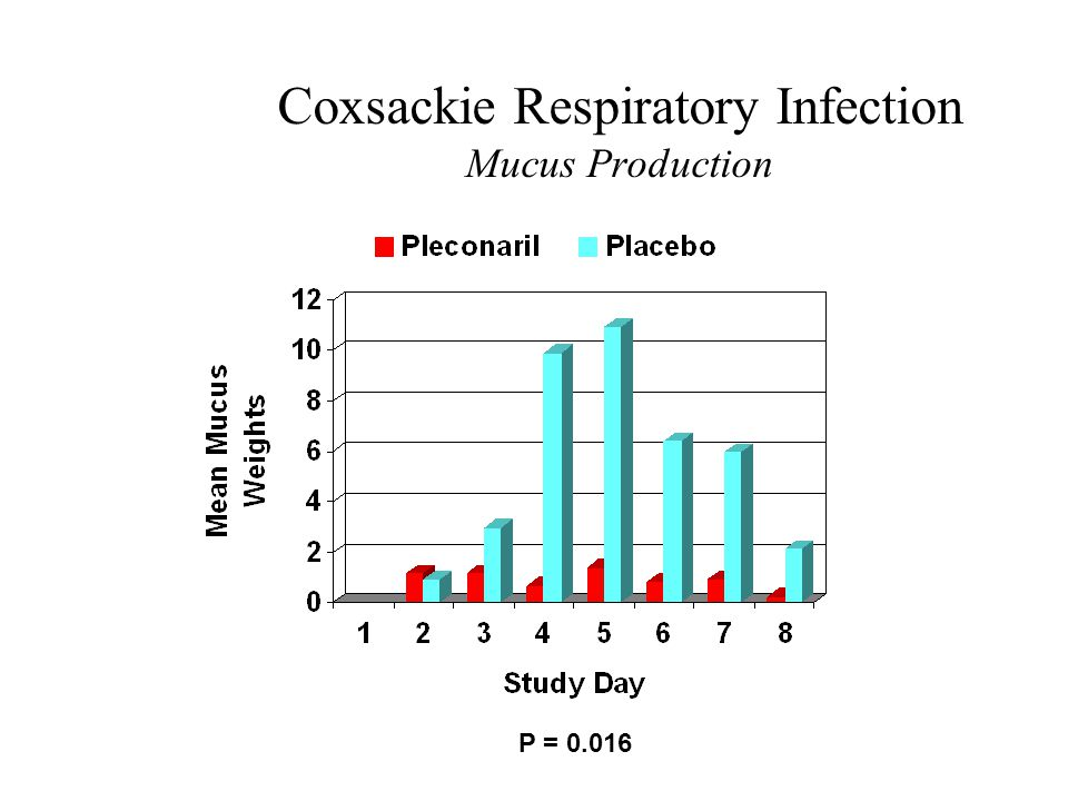 Coxsackie Respiratory Infection Mucus Production P = 0.016