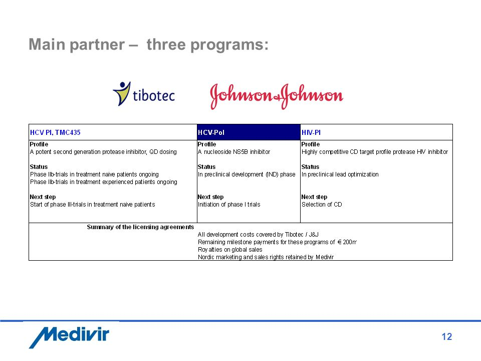 12 Main partner – three programs: