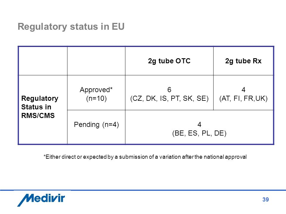 39 Regulatory status in EU 39 2g tube OTC2g tube Rx Regulatory Status in RMS/CMS Approved* (n=10) 6 (CZ, DK, IS, PT, SK, SE) 4 (AT, FI, FR,UK) Pending