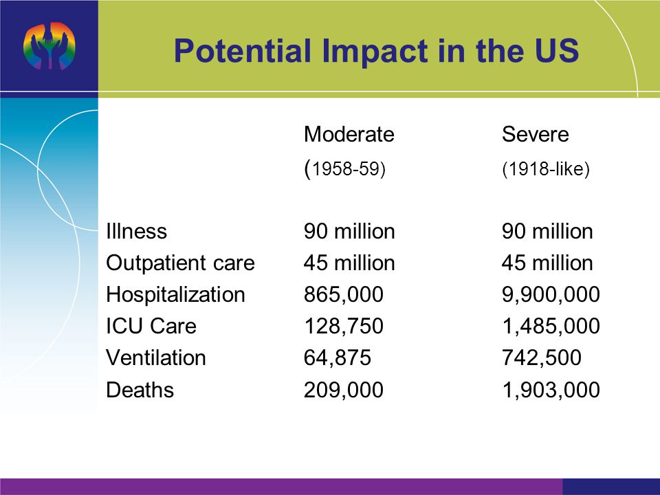 Potential Impact in the US ModerateSevere ( 1958-59)(1918-like) Illness90 million90 million Outpatient care45 million45 million Hospitalization865,0009,900,000 ICU Care128,7501,485,000 Ventilation64,875742,500 Deaths209,0001,903,000
