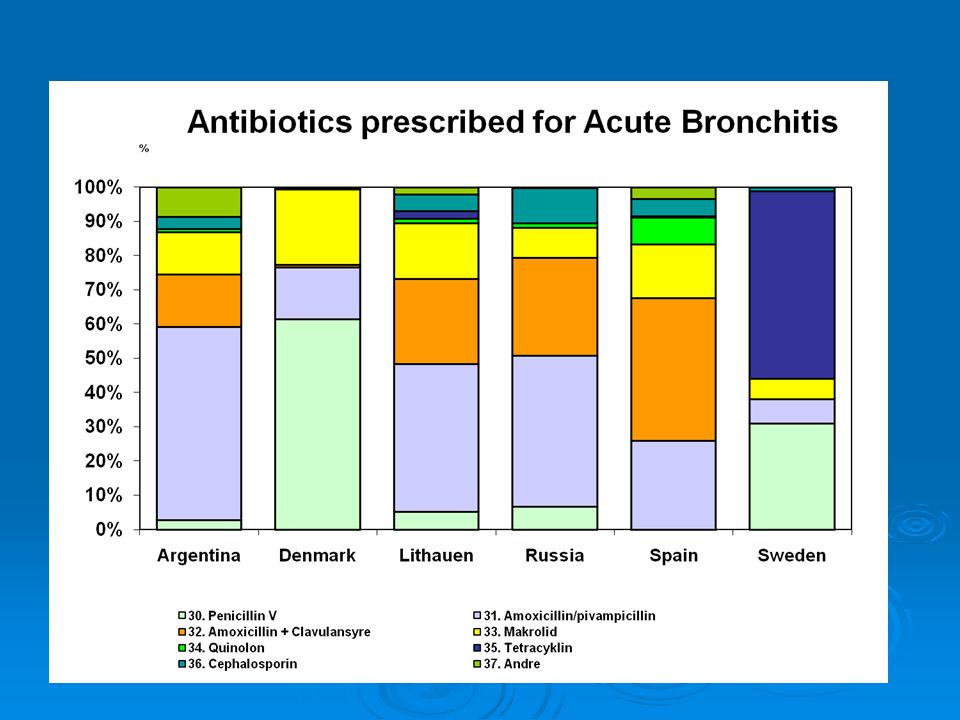 38 Acute Bronchitis is an acute respiratory tract infection caused by virus, and should, in general, not be treated with antibioticsAcute Bronchitis is an acute respiratory tract infection caused by virus, and should, in general, not be treated with antibiotics CRP may be helpful to distinguish between acute bronchits and pneumoniaCRP may be helpful to distinguish between acute bronchits and pneumonia