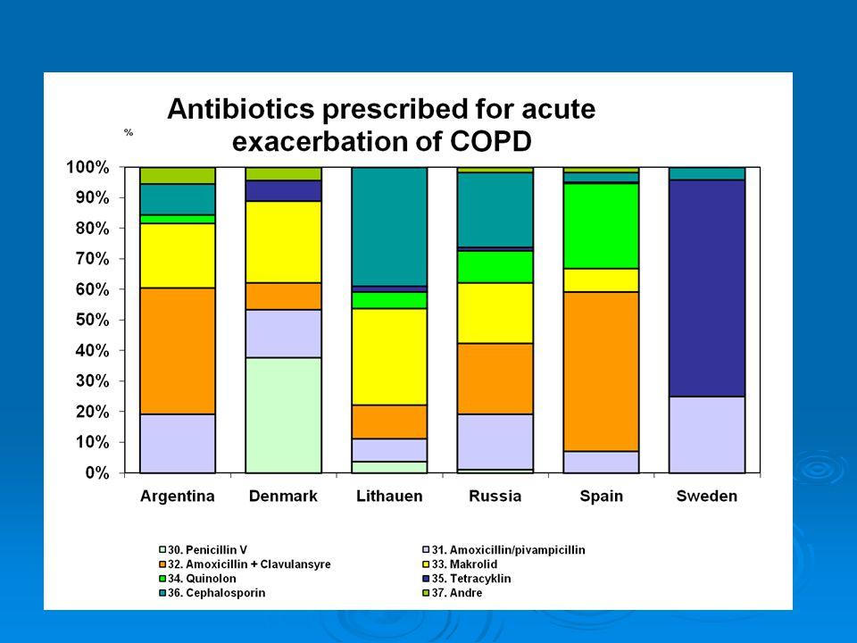 57 Anthonisen's criteria*: 1.Increased dyspnoea 2.Increased sputum volume 3.Increase sputum purulence Anthonisen NR, Manfreda J, Warren CPW et al.:Anthonisen NR, Manfreda J, Warren CPW et al.: Antibiotic therapy in exacerbations of chronic obstructive pulmonary disease.