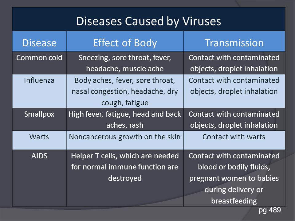 Diseases Caused by Viruses DiseaseEffect of BodyTransmission Common cold Sneezing, sore throat, fever, headache, muscle ache Contact with contaminated objects, droplet inhalation Influenza Body aches, fever, sore throat, nasal congestion, headache, dry cough, fatigue Contact with contaminated objects, droplet inhalation Smallpox High fever, fatigue, head and back aches, rash Contact with contaminated objects, droplet inhalation WartsNoncancerous growth on the skinContact with warts AIDSHelper T cells, which are needed for normal immune function are destroyed Contact with contaminated blood or bodily fluids, pregnant women to babies during delivery or breastfeeding pg 489