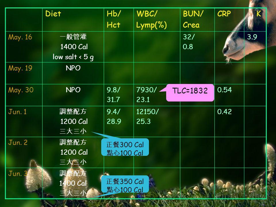 DietHb/ Hct WBC/ Lymp(%) BUN/ Crea CRP K May. 16 一般管灌 1400 Cal low salt < 5 g 32/ 0.8 3.9 May. 19NPO May. 30NPO9.8/ 31.7 7930/ 23.1 0.54 Jun. 1 調整配方 1