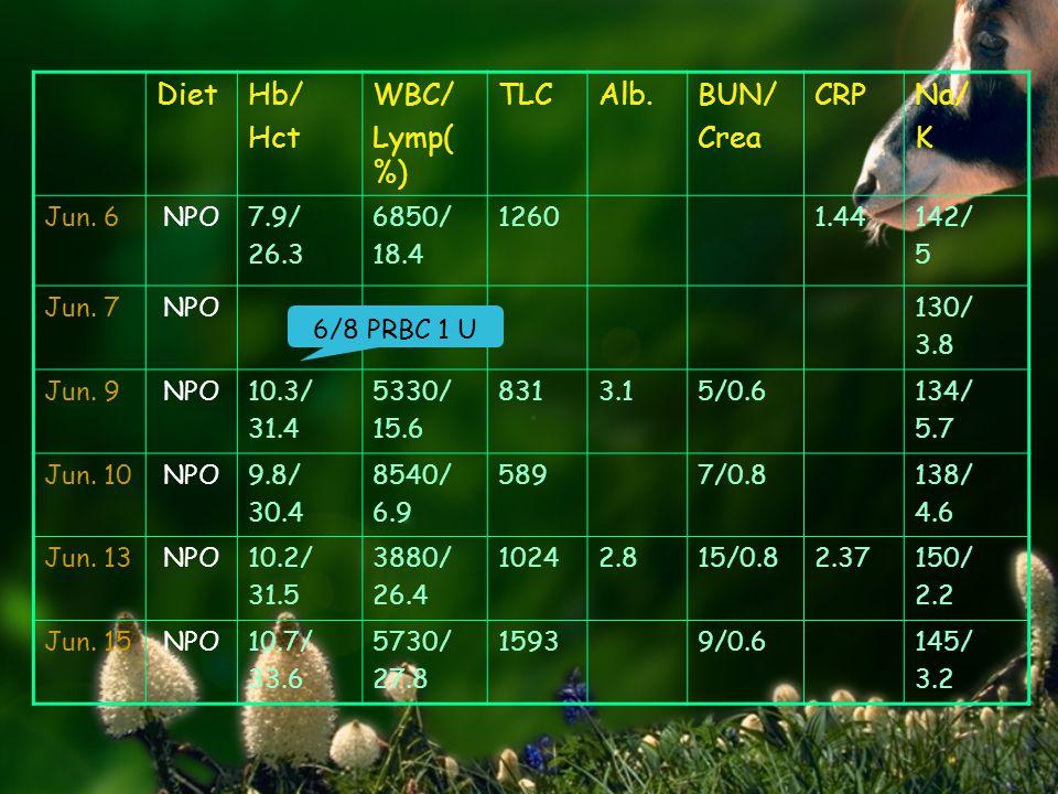 DietHb/ Hct WBC/ Lymp( %) TLCAlb.BUN/ Crea CRPNa/ K Jun. 6NPO7.9/ 26.3 6850/ 18.4 12601.44142/ 5 Jun. 7NPO130/ 3.8 Jun. 9NPO10.3/ 31.4 5330/ 15.6 8313