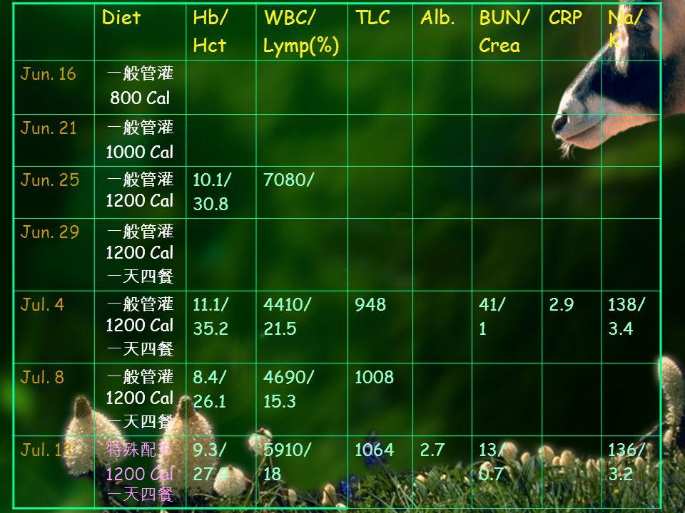 DietHb/ Hct WBC/ Lymp(%) TLCAlb.BUN/ Crea CRPNa/ K Jun.