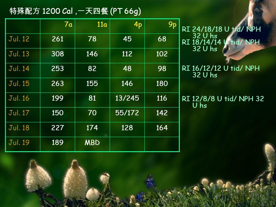 RI 24/18/18 U tid/ NPH 32 U hs 特殊配方 1200 Cal, 一天四餐 (PT 66g) 7a11a4p9p Jul.