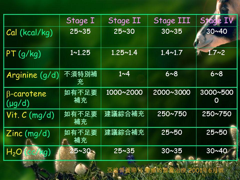 Stage IStage IIStage IIIStage IV Cal (kcal/kg) 25~3525~3030~3530~40 PT (g/kg) 1~1.251.25~1.41.4~1.71.7~2 Arginine (g/d) 不須特別補 充 1~46~8  -carotene (μg