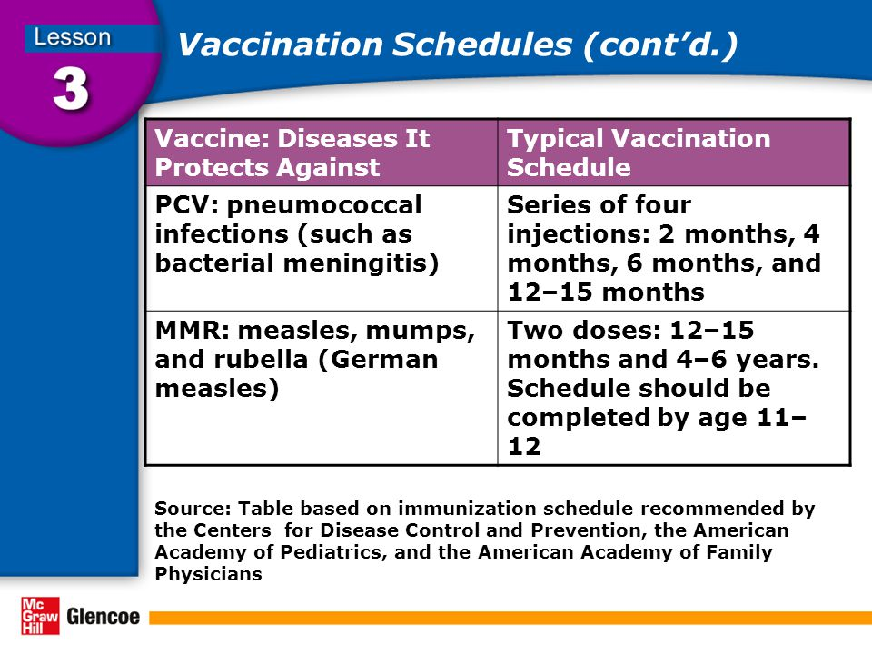 Vaccination Schedules (cont'd.) Vaccine: Diseases It Protects Against Typical Vaccination Schedule PCV: pneumococcal infections (such as bacterial men