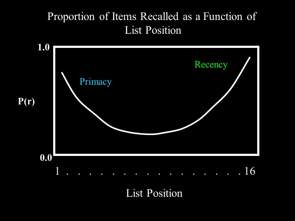 P(r) 1.0 0.0 Proportion of Items Recalled as a Function of List Position 1................